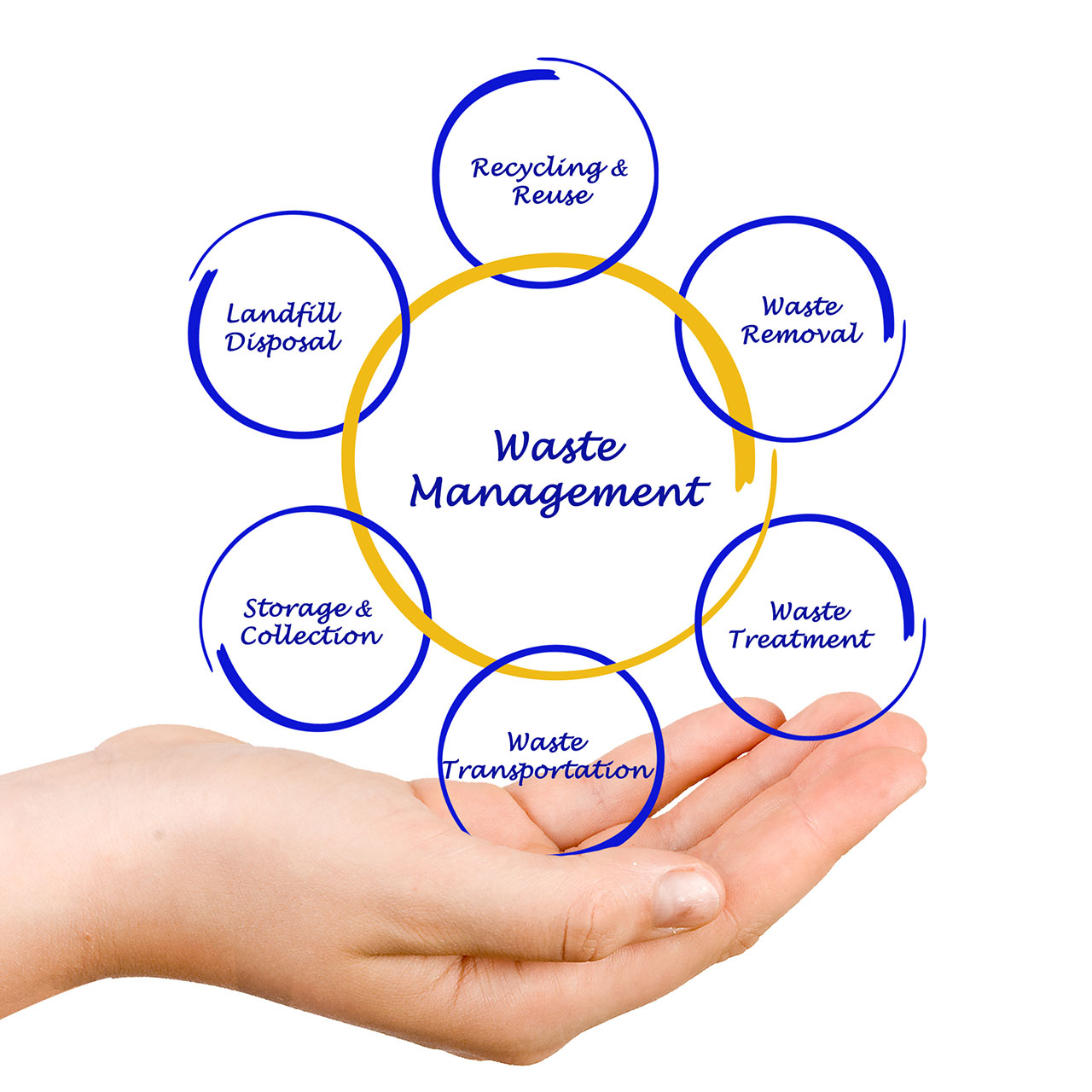 SMC Waste Solutions Melbourne